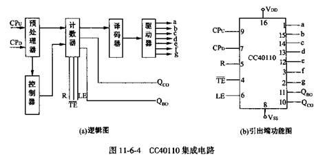cc40110可直接驱动led显示器,不需接口电路/多位使用时,进位端qco和