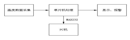 2.2系统模块方案 §2.2.1 温度传感器方案