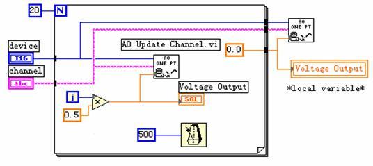 图1 测试系统框图 测试工作所希望获取的信息有可能己经载于某种可检测的信号中,也有可能尚未载于可检测的信号中。对于后者,测试工作就包涵着选用合适的方式激励被检测对象,使其产生既能充分地表征其有关信息又方便检测的信号。事实上,许多系统的特性参量在系统的某些状态下,可能充分显示出来;而在另一种状态下却可能没有显示出来,或者显示的不很明显,以至于难以检测出来。因此,在后一种情况下,要测量这些特性参数时,就需要对该系统激励。 传感器直接作用于被测量。并能按照一定规律将被测量转换成同一种或者其它类型的量值输出。这种