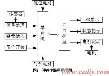 硬件电路原理框图