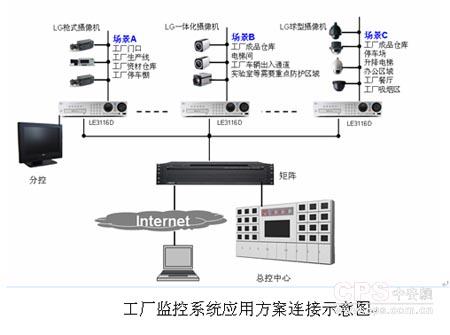 仪器仪表类--lg工厂闭路电视监控系统方案-电子制作