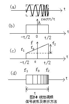 收音机/功放类--lfm信号调制/解调仿真-电子制作