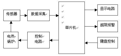 控制电路部分采用pwm控制可控硅的通断以实行对锅炉温度的连续控制,此