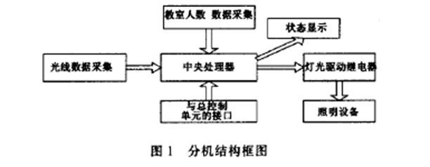 其结构框图见图2.