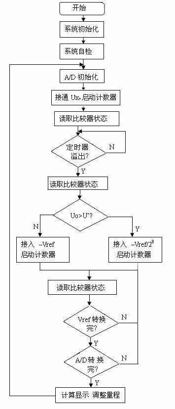 图中放大电路选用精密运放op07;积分电路也选用op07;积分电容选用漏