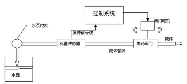 基于单片机的流量控制系统设计