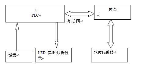 首页 电路设计 单片机设计 >> 正文   方案一:基于plc的水位自动遥测