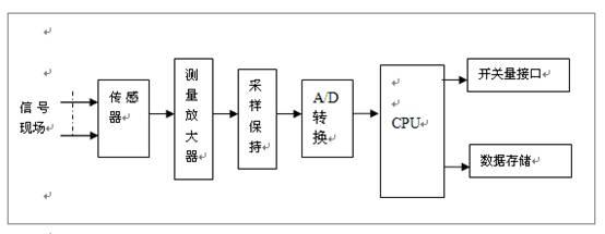 基于pci总线的电量录波器的设计