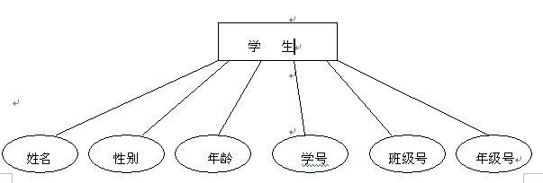 成绩管理系统数据模型