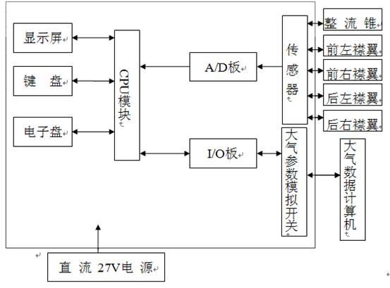 收发电路的发送,接收选择端与max232