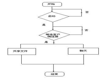 系统设计 文件共享 基于 p2p/9、《Programming Windows with MFC Second Edition》,...