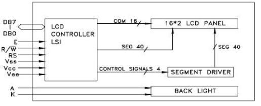 基于LCD1602液晶显示屏的电子万年历设计
