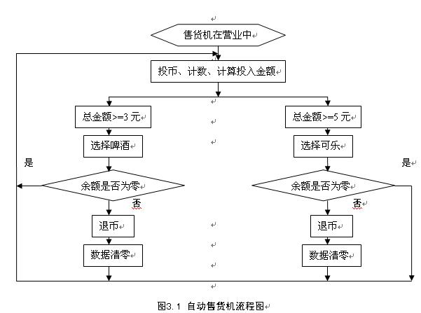 plc课程设计---自动售货机控制系统的设计