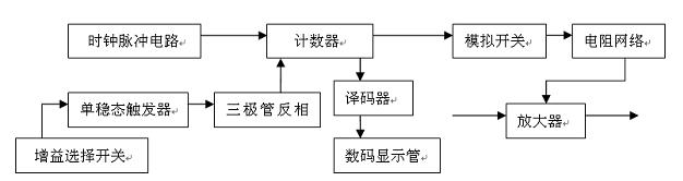 方案三电路方框图