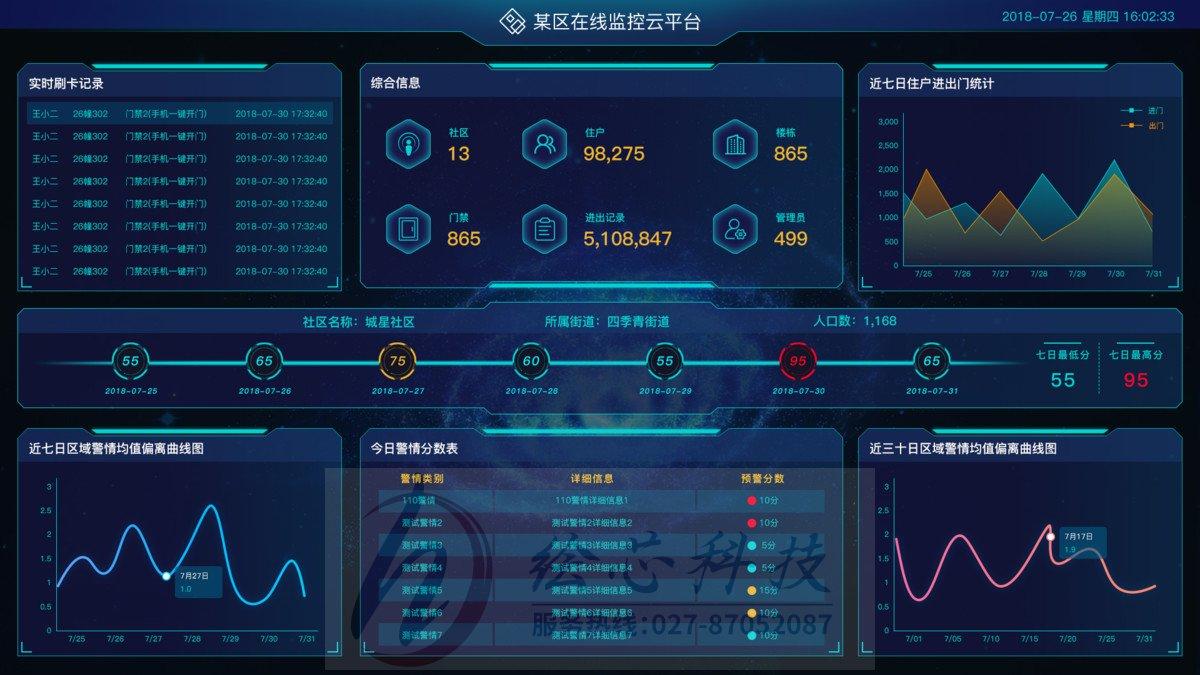 大彩串口屏_大数据展示平台 公司_大屏展示